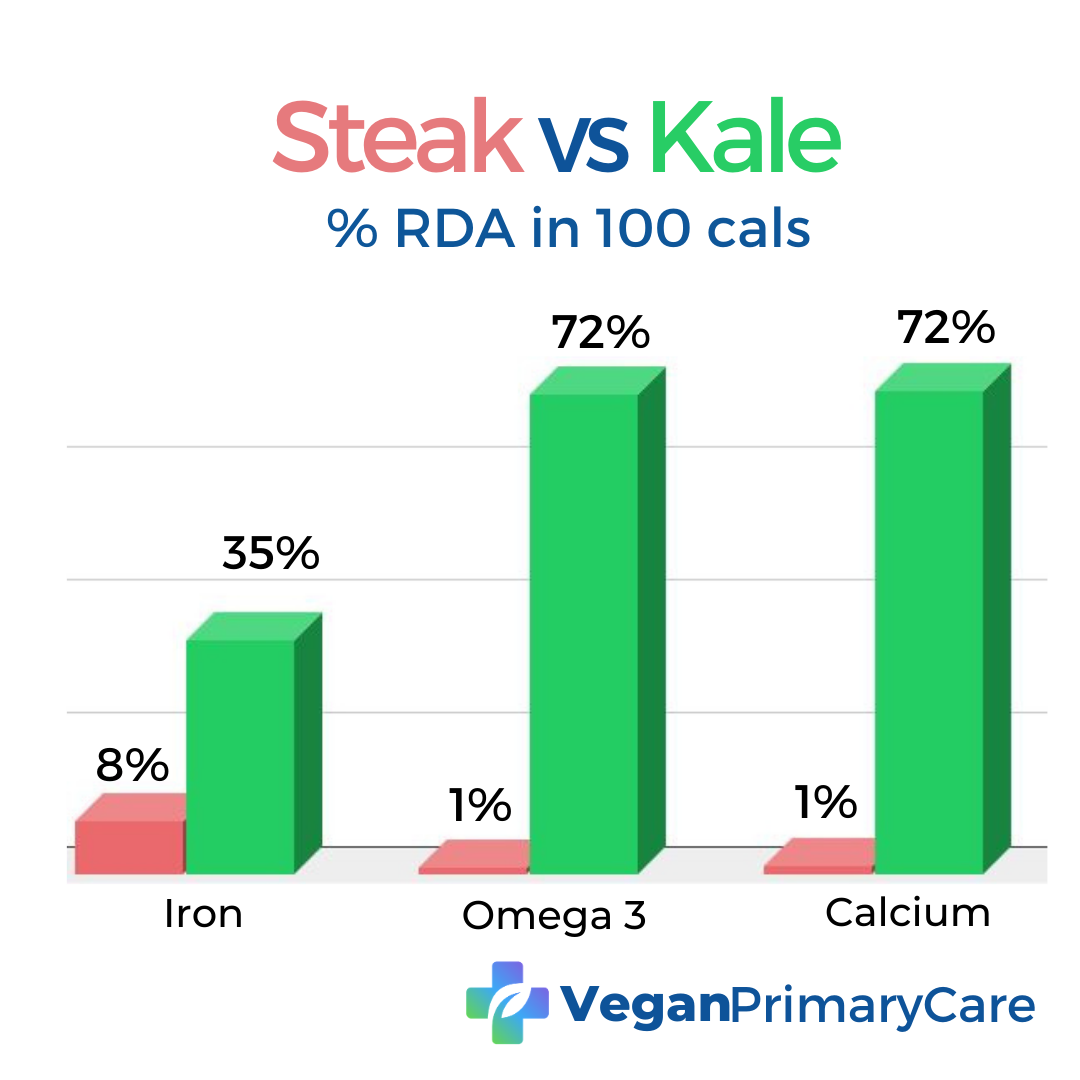 A graph labeled Steak vs Kale percent RDA in 100 calories, Vegan Nutrients (Iron, Omega 3 and Calcium) of 100 calories of Steak vs Kale the veganprimarycare.com logo is at the bottom