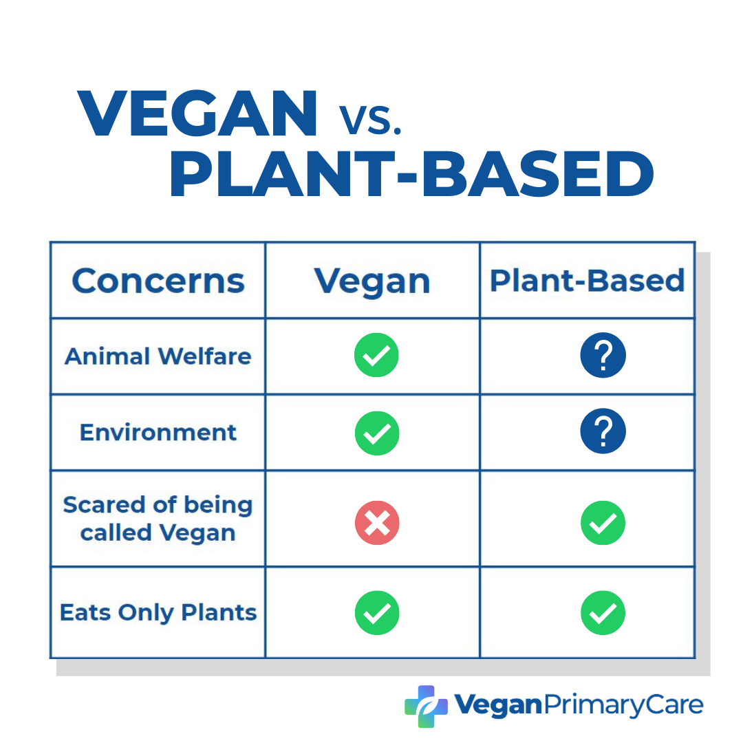 A chart labeled vegan vs plant based describing differences between the two terms, the veganprimarycare.com logo is at the bottom right
