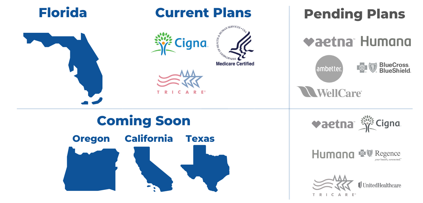 Infographic with participating insurance plans for vegan primary care showing medicare and cigna and Tricare in Florida, with insurance plans pending for Oregon, Texas and Claifornia